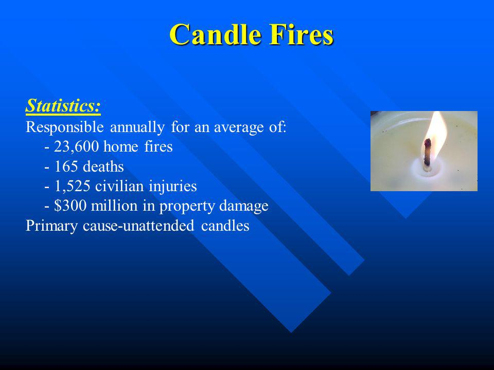 Candle Fires Statistics: Responsible annually for an average of: