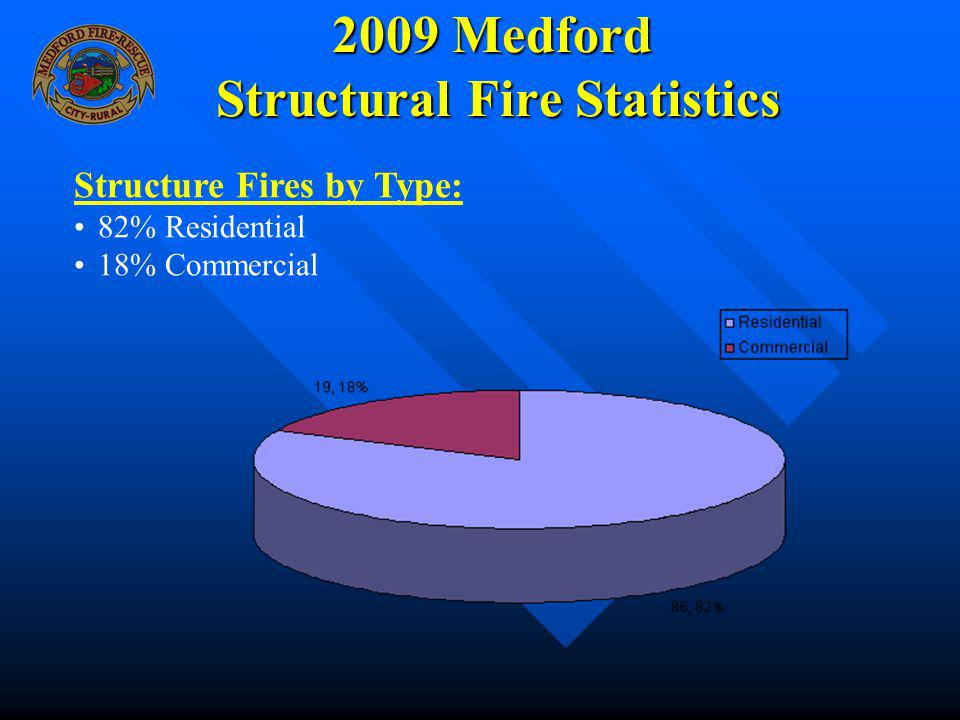 2009 Medford Structural Fire Statistics