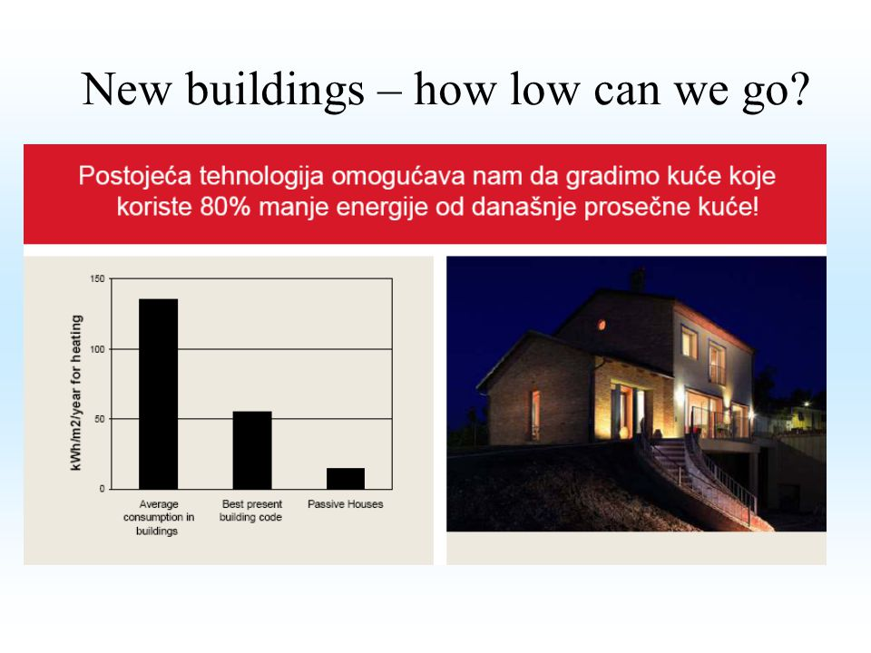 New buildings – how low can we go