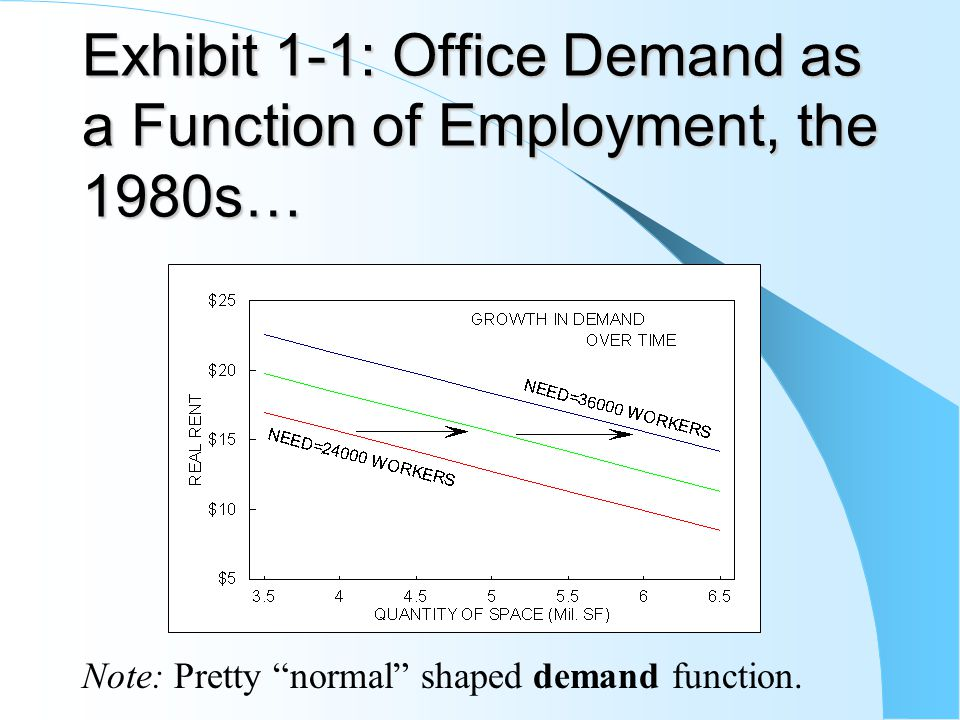Exhibit 1-1: Office Demand as a Function of Employment, the 1980s…