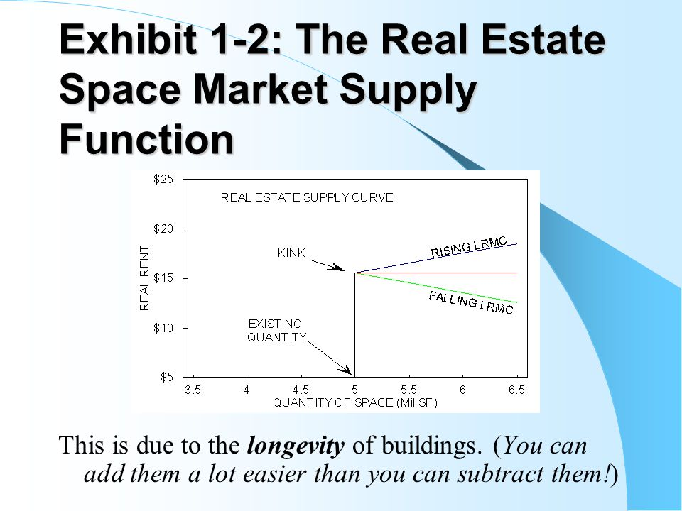Exhibit 1-2: The Real Estate Space Market Supply Function