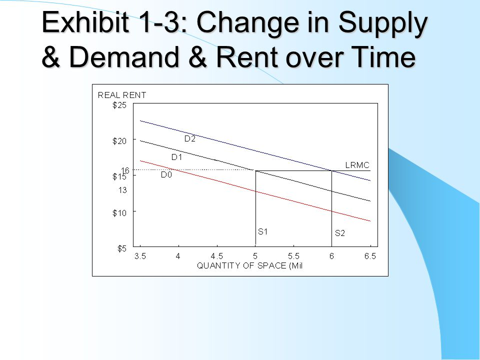 Exhibit 1-3: Change in Supply & Demand & Rent over Time