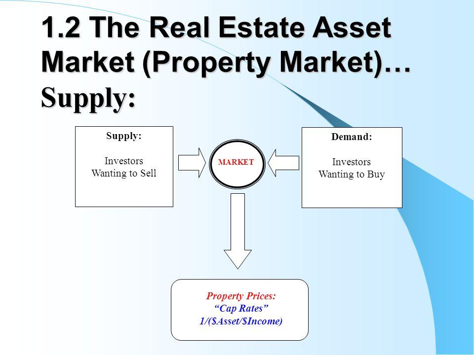 1.2 The Real Estate Asset Market (Property Market)… Supply: