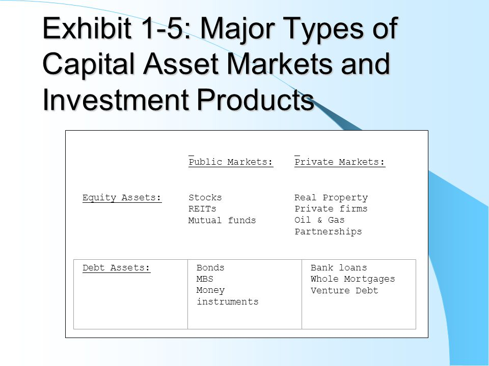 Exhibit 1-5: Major Types of Capital Asset Markets and Investment Products