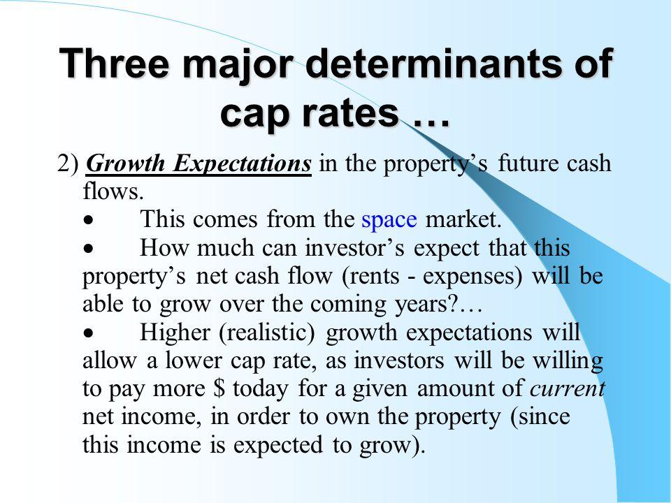Three major determinants of cap rates …