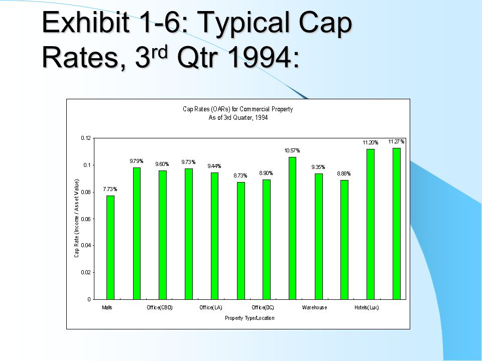 Exhibit 1-6: Typical Cap Rates, 3rd Qtr 1994: