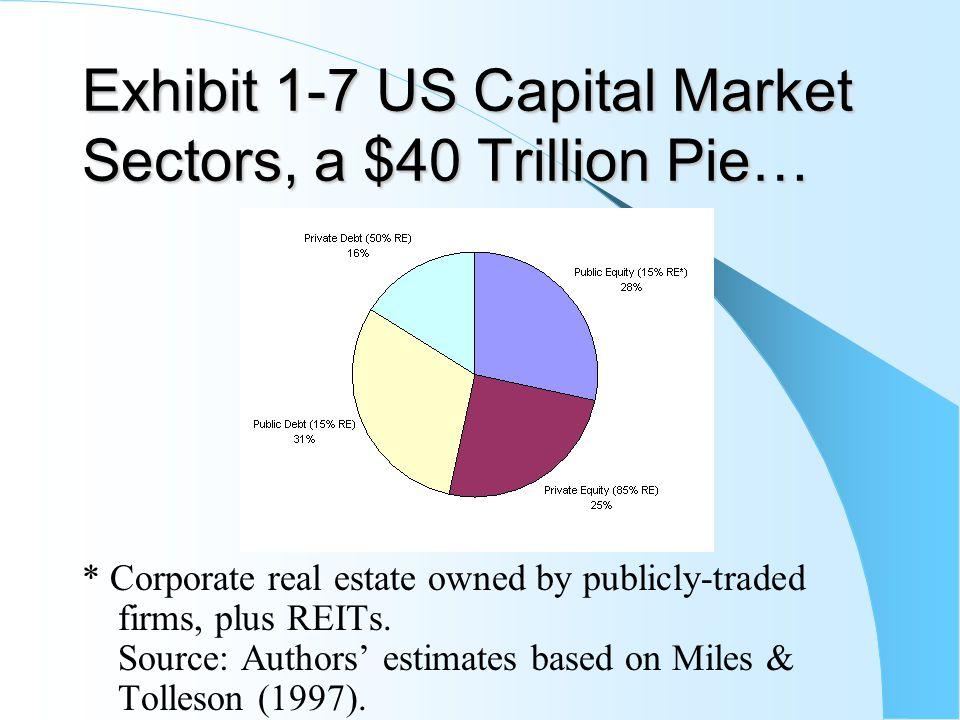 Exhibit 1-7 US Capital Market Sectors, a $40 Trillion Pie…