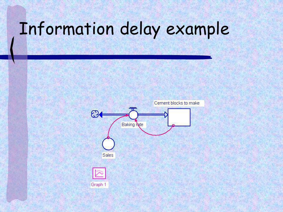 Information delay example