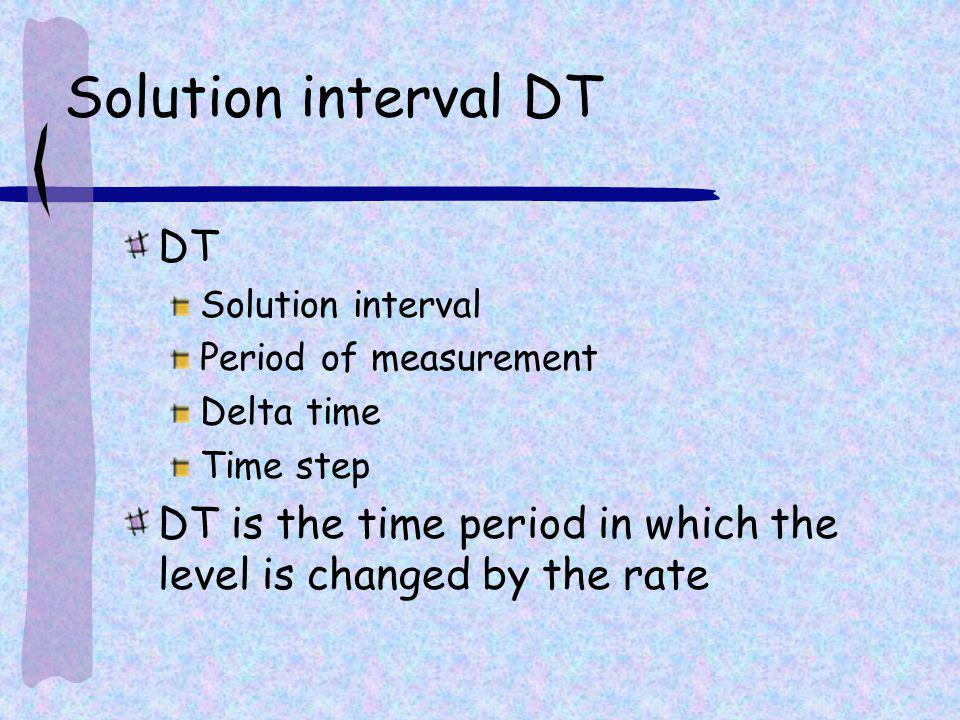 Solution interval DT DT