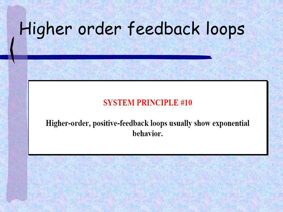 Higher order feedback loops