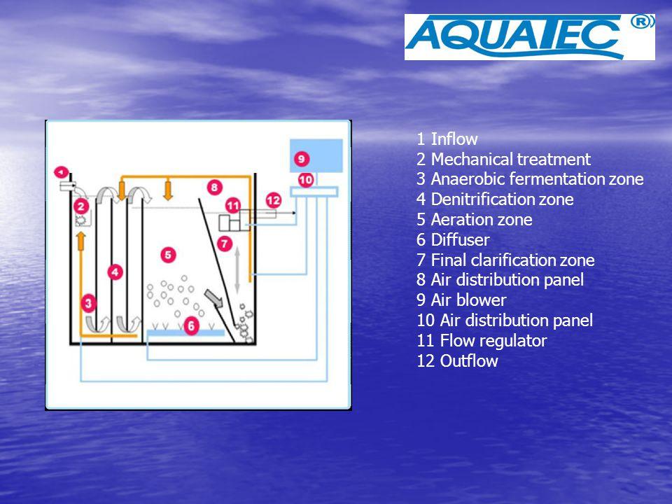 1 Inflow 2 Mechanical treatment. 3 Anaerobic fermentation zone. 4 Denitrification zone. 5 Aeration zone.