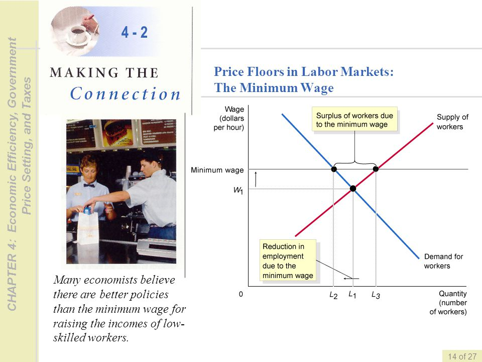 4 - 2 Price Floors in Labor Markets: The Minimum Wage
