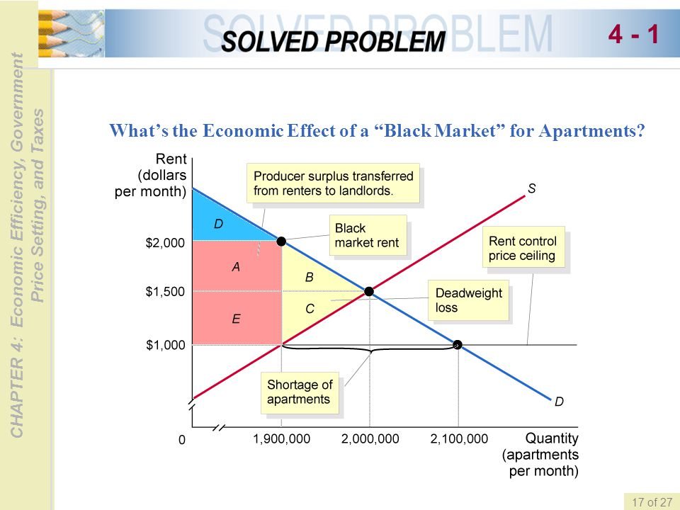 4 - 1 What's the Economic Effect of a Black Market for Apartments