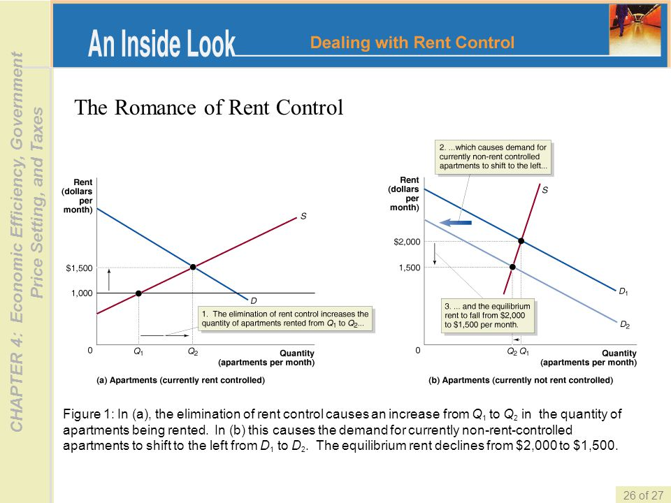 The Romance of Rent Control