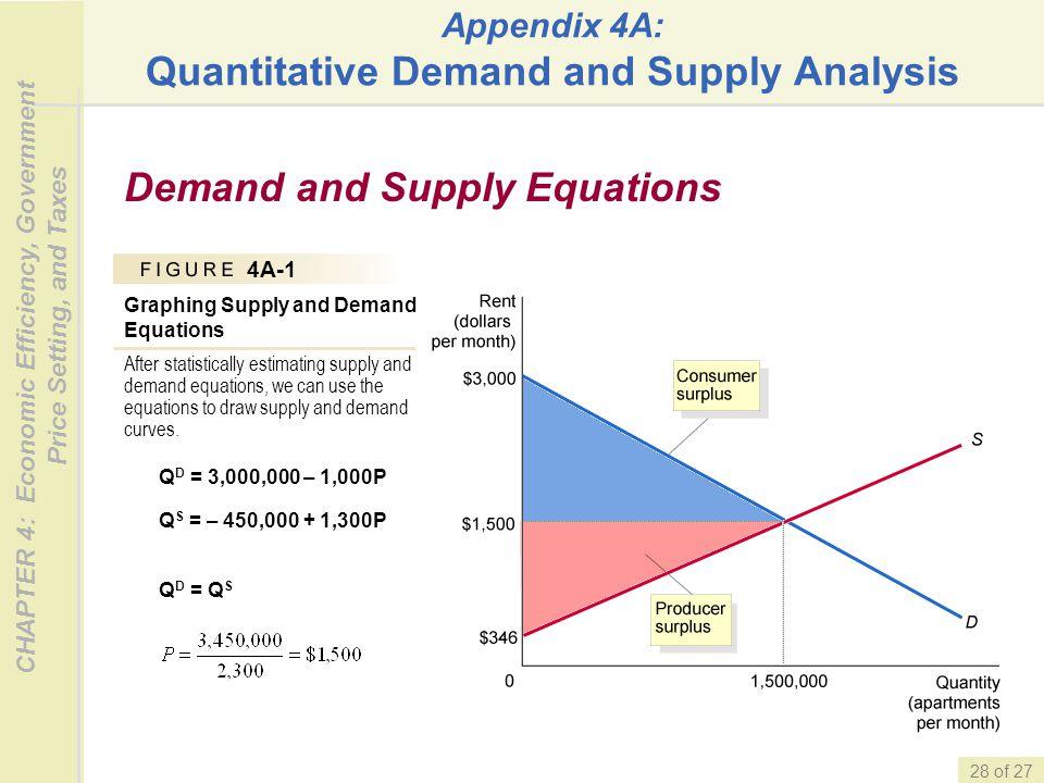 Appendix 4A: Quantitative Demand and Supply Analysis
