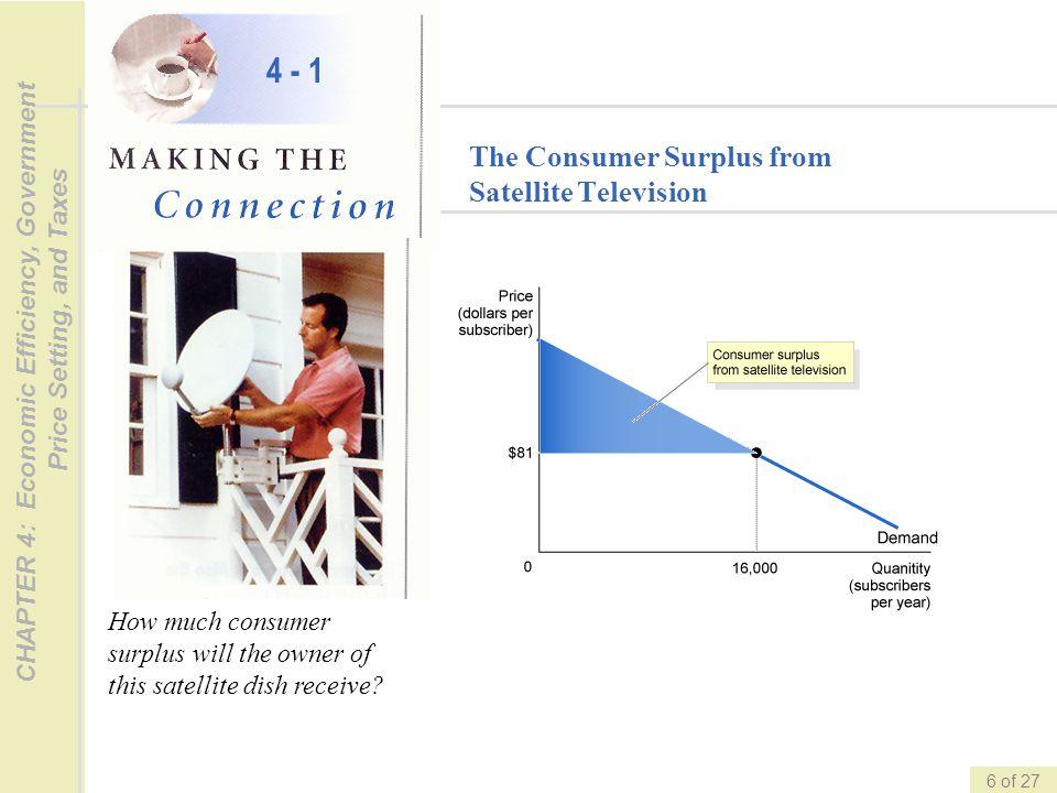 4 - 1 The Consumer Surplus from Satellite Television