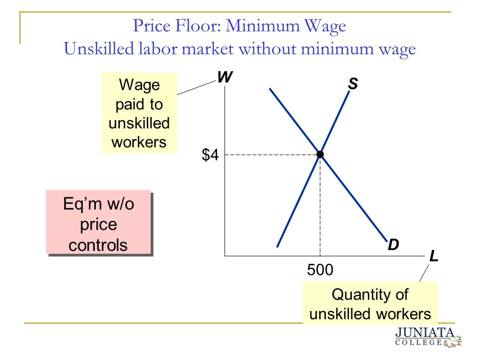 Price Floor: Minimum Wage Unskilled labor market without minimum wage