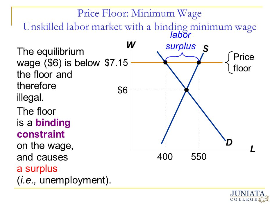 Price Floor: Minimum Wage Unskilled labor market with a binding minimum wage