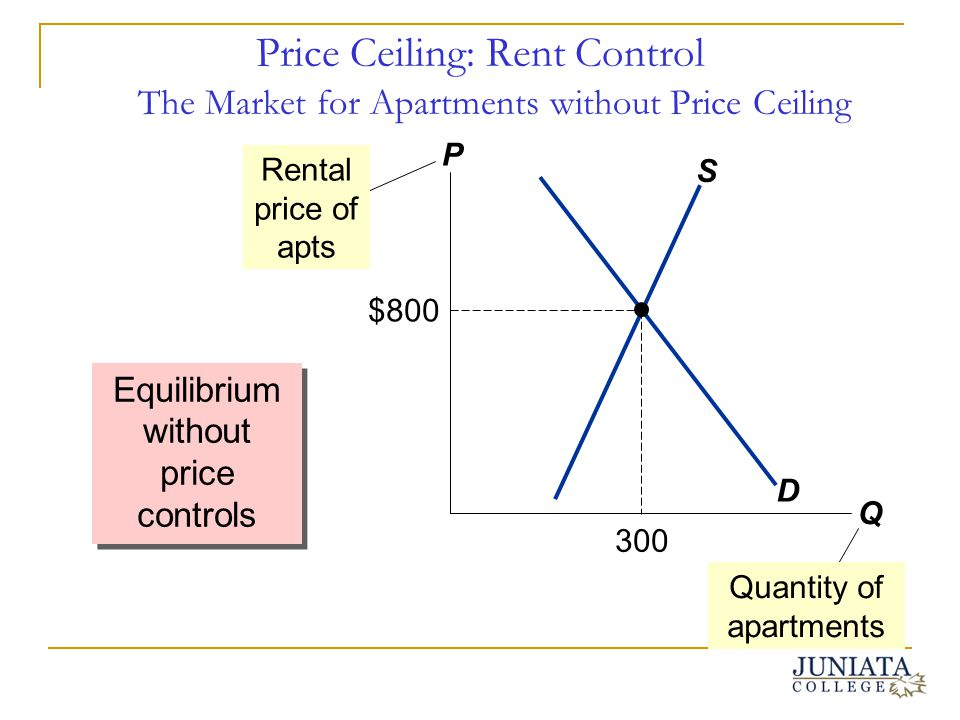 Price Ceiling: Rent Control The Market for Apartments without Price Ceiling