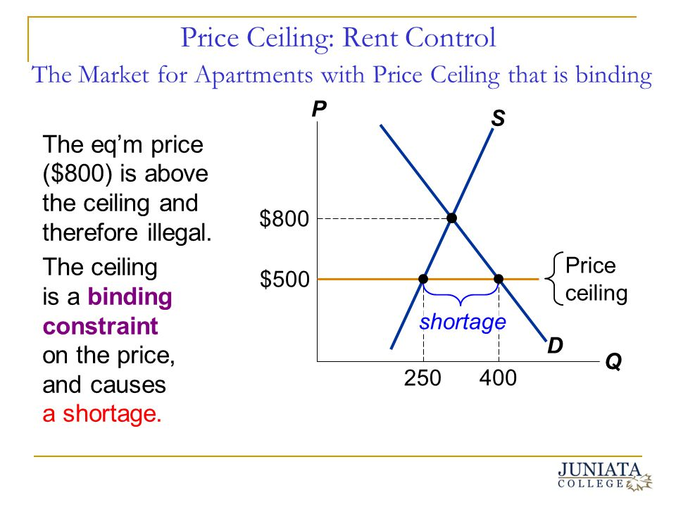 Price Ceiling: Rent Control The Market for Apartments with Price Ceiling that is binding