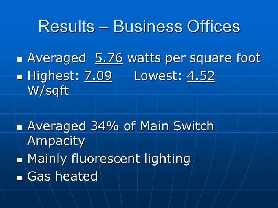 Results – Business Offices