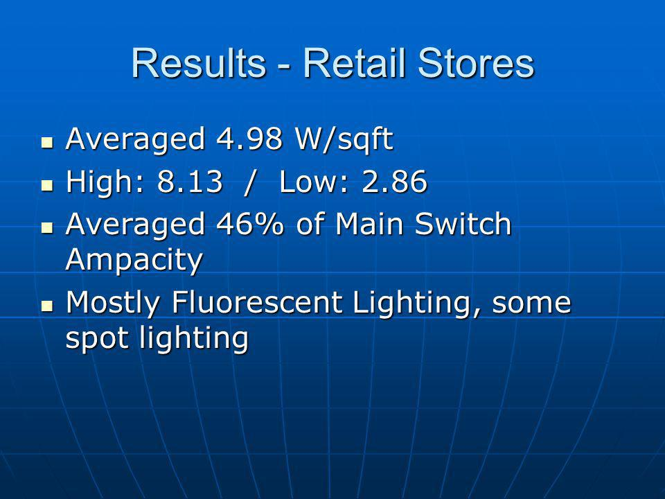 Results - Retail Stores