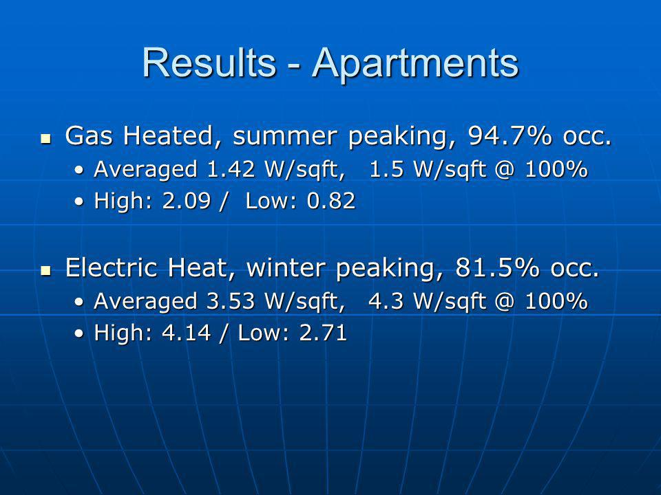 Results - Apartments Gas Heated, summer peaking, 94.7% occ.