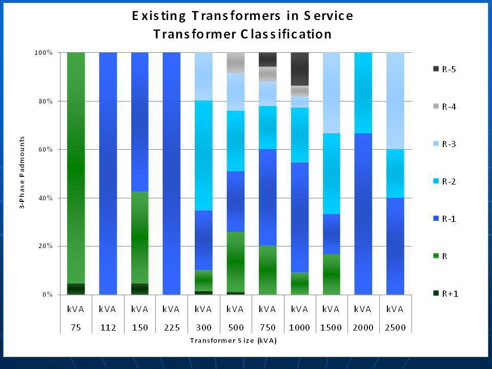 Existing Transformers in Service