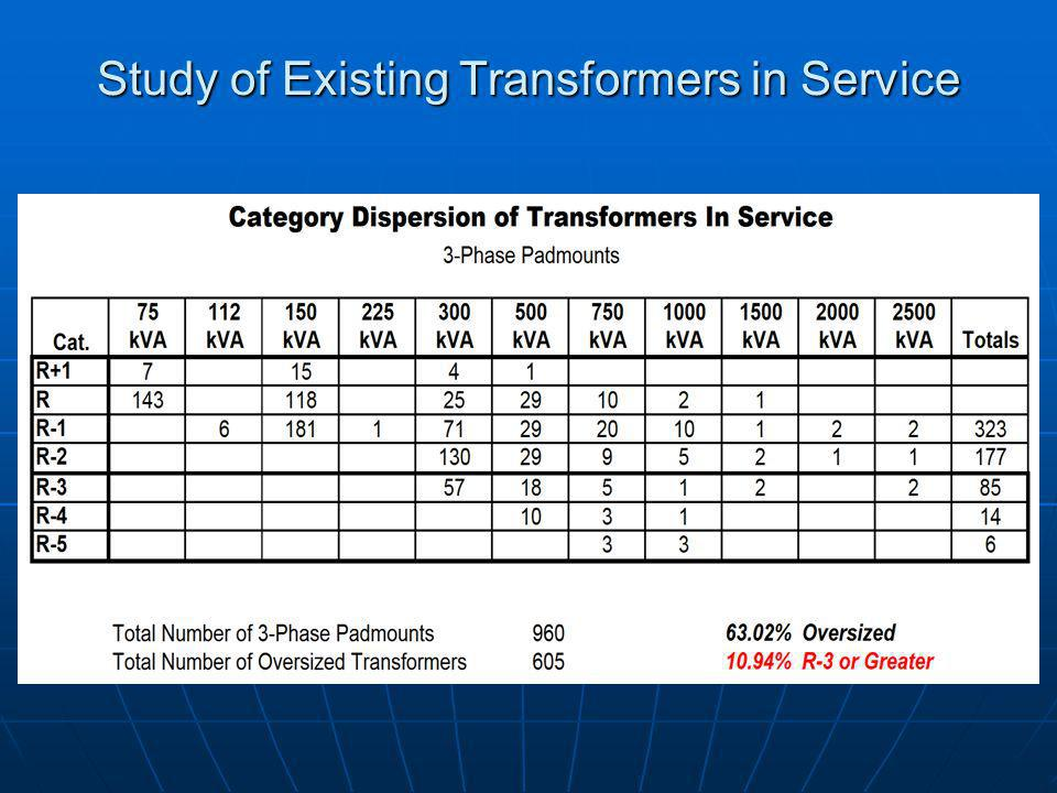 Study of Existing Transformers in Service