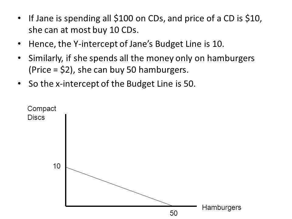 Hence, the Y-intercept of Jane's Budget Line is 10.