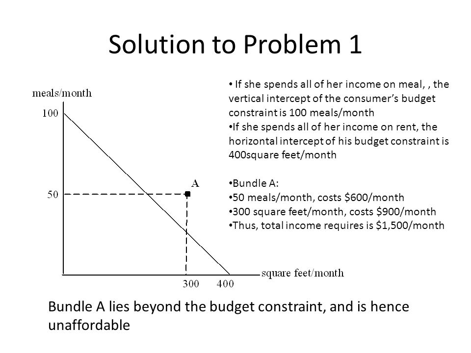 Solution to Problem 1 If she spends all of her income on meal, , the vertical intercept of the consumer's budget constraint is 100 meals/month.