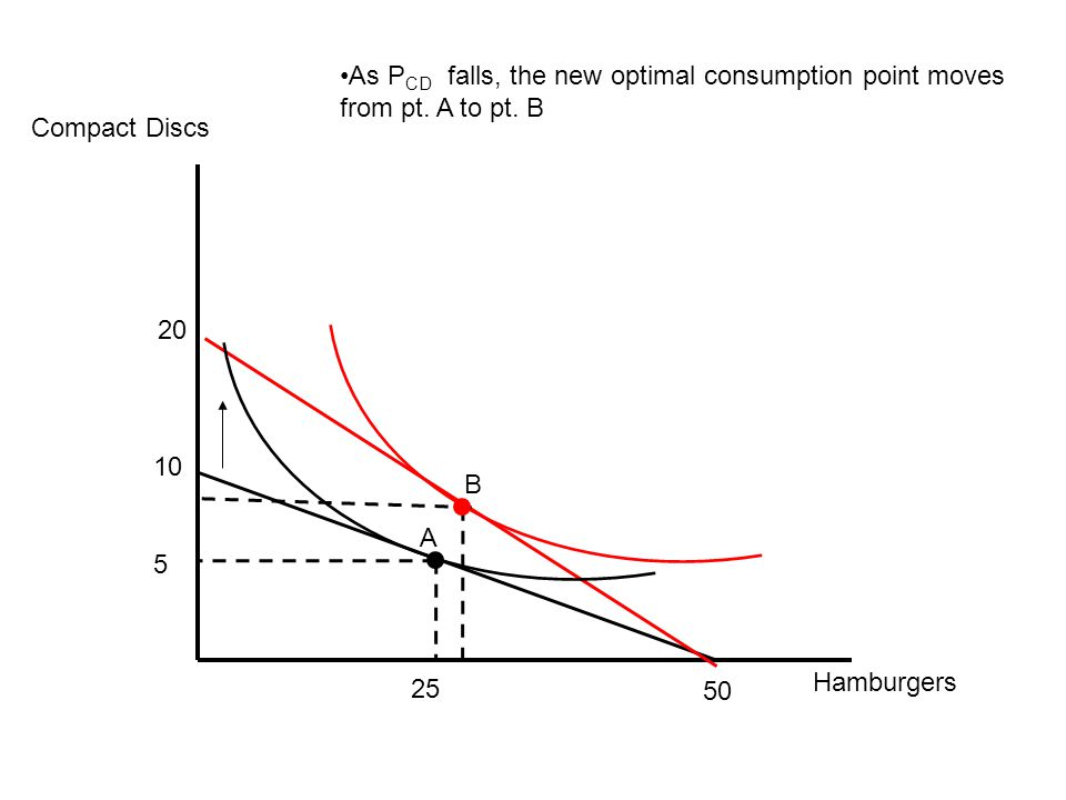 As PCD falls, the new optimal consumption point moves from pt. A to pt