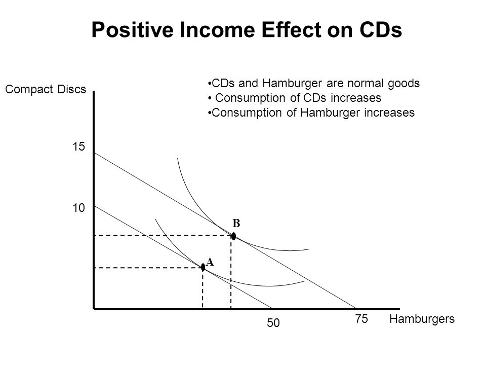Positive Income Effect on CDs