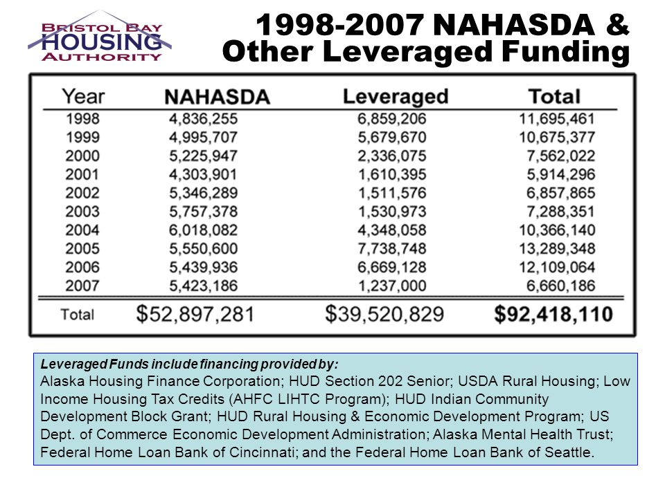 1998-2007 NAHASDA & Other Leveraged Funding