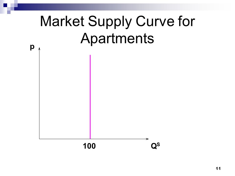 Market Supply Curve for Apartments