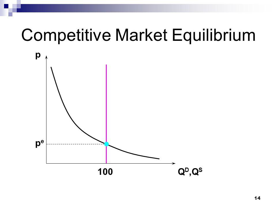 Competitive Market Equilibrium