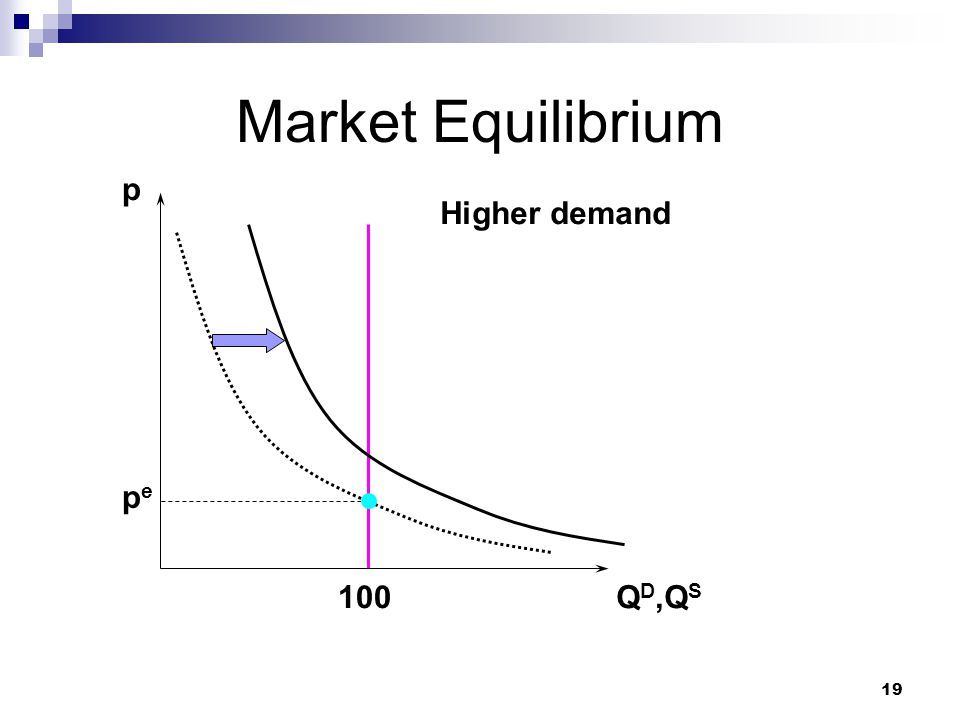 Market Equilibrium p Higher demand pe 100 QD,QS