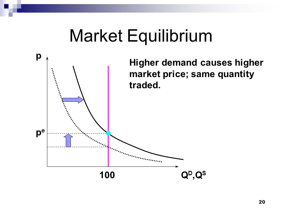 Market Equilibrium p Higher demand causes higher market price; same quantity traded. pe 100 QD,QS