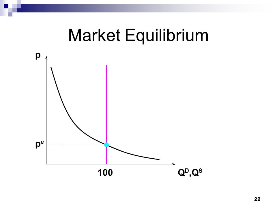 Market Equilibrium p pe 100 QD,QS