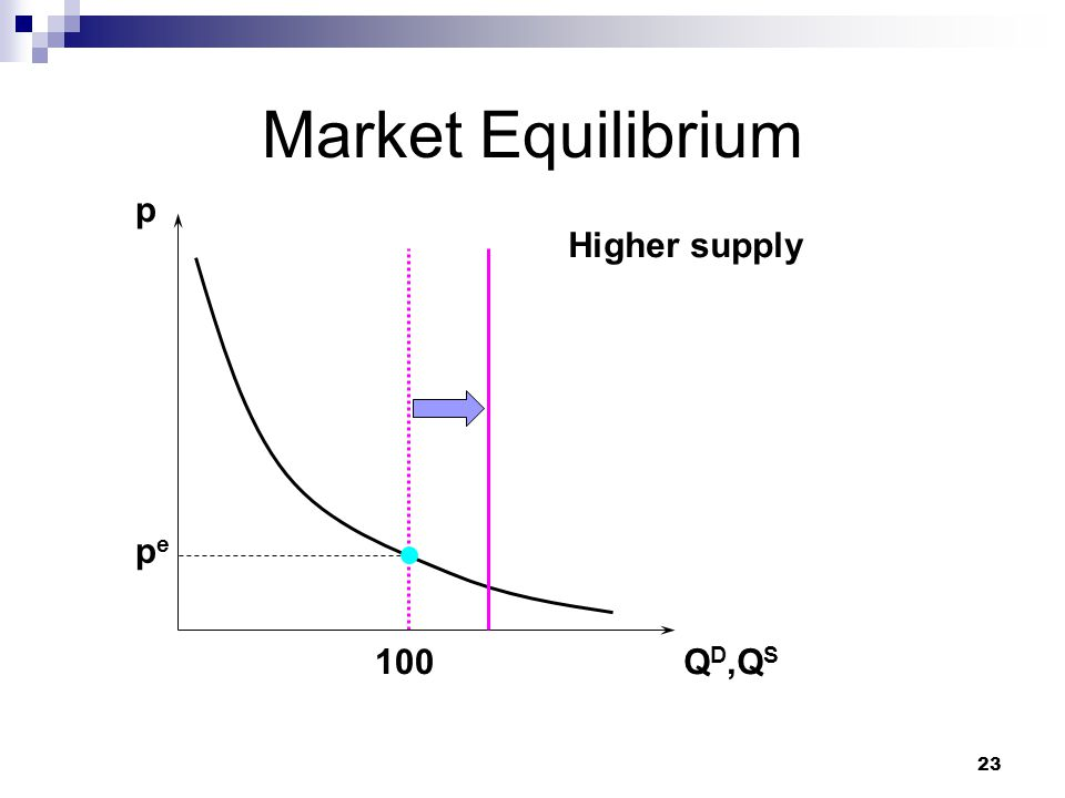 Market Equilibrium p Higher supply pe 100 QD,QS