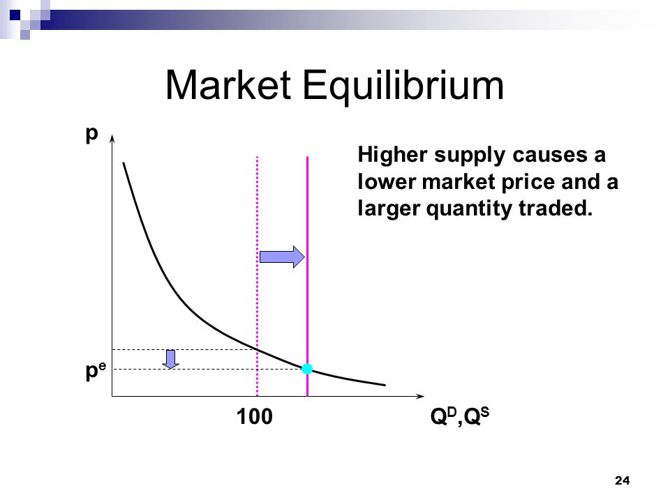 Market Equilibrium p. Higher supply causes a lower market price and a larger quantity traded. pe.