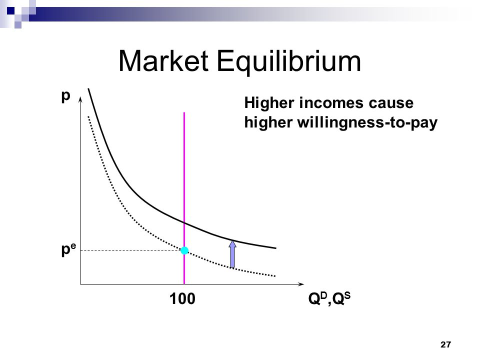 Market Equilibrium p Higher incomes cause higher willingness-to-pay pe