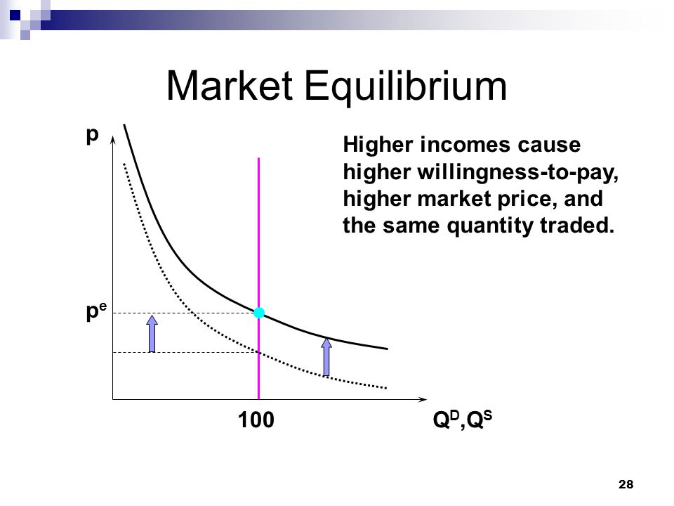 Market Equilibrium p. Higher incomes cause higher willingness-to-pay, higher market price, and the same quantity traded.