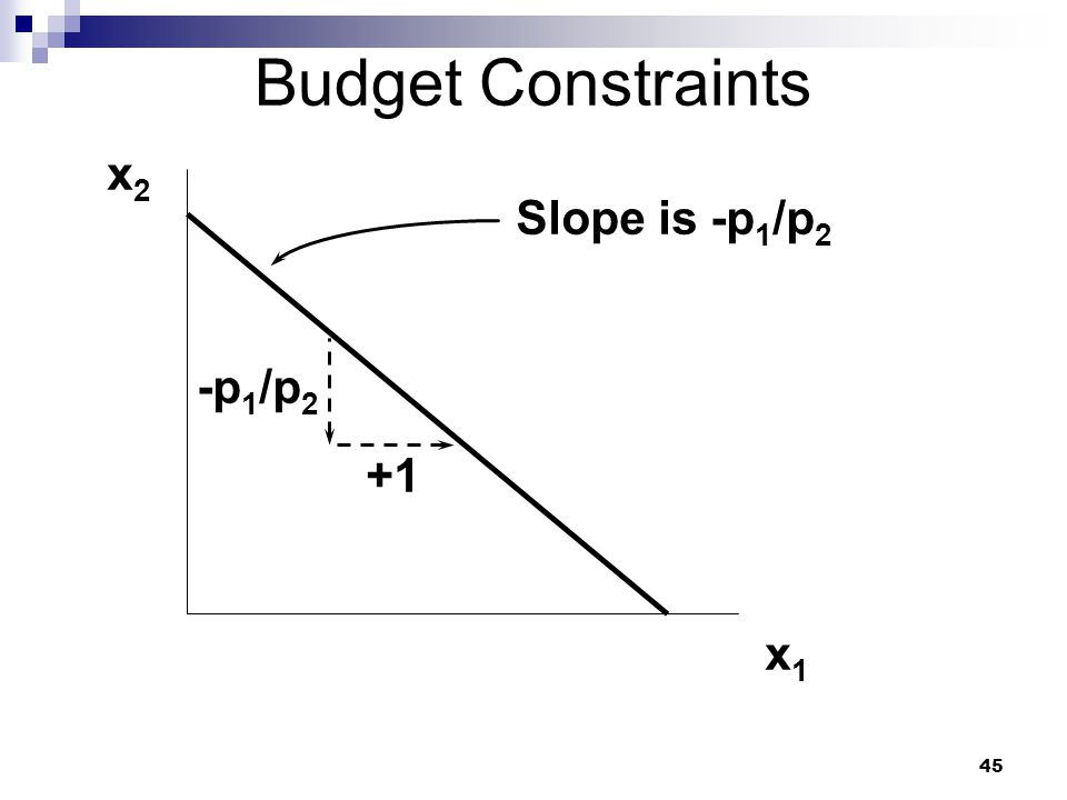 Budget Constraints x2 Slope is -p1/p2 -p1/p2 +1 x1