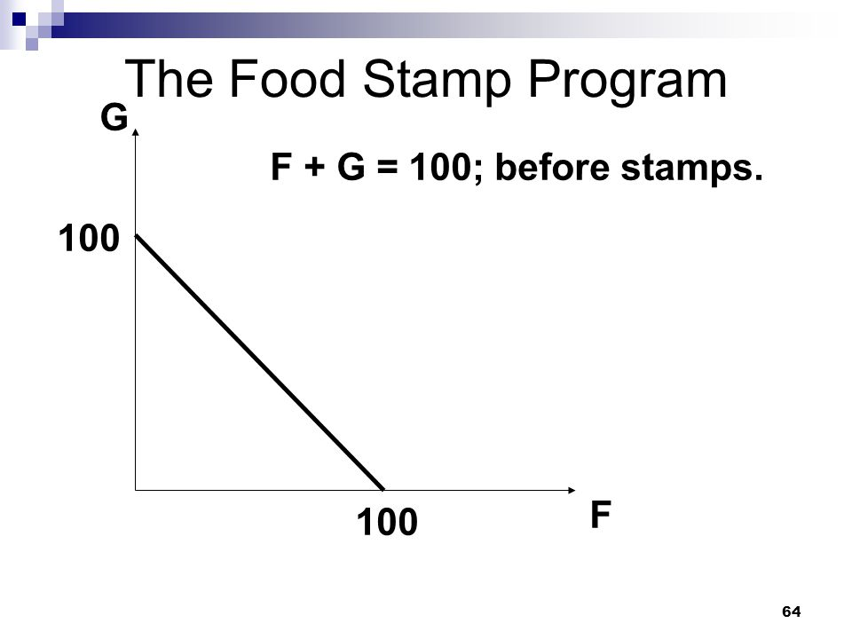 The Food Stamp Program G F + G = 100; before stamps. 100 F 100