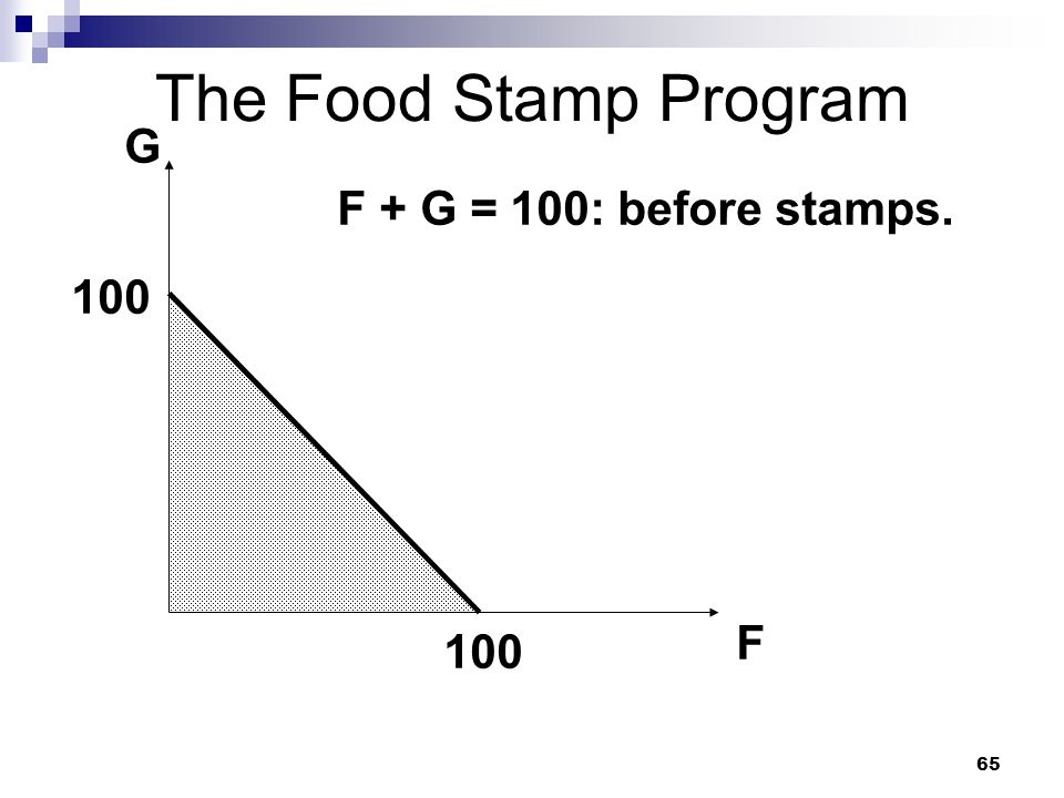 The Food Stamp Program G F + G = 100: before stamps. 100 F 100