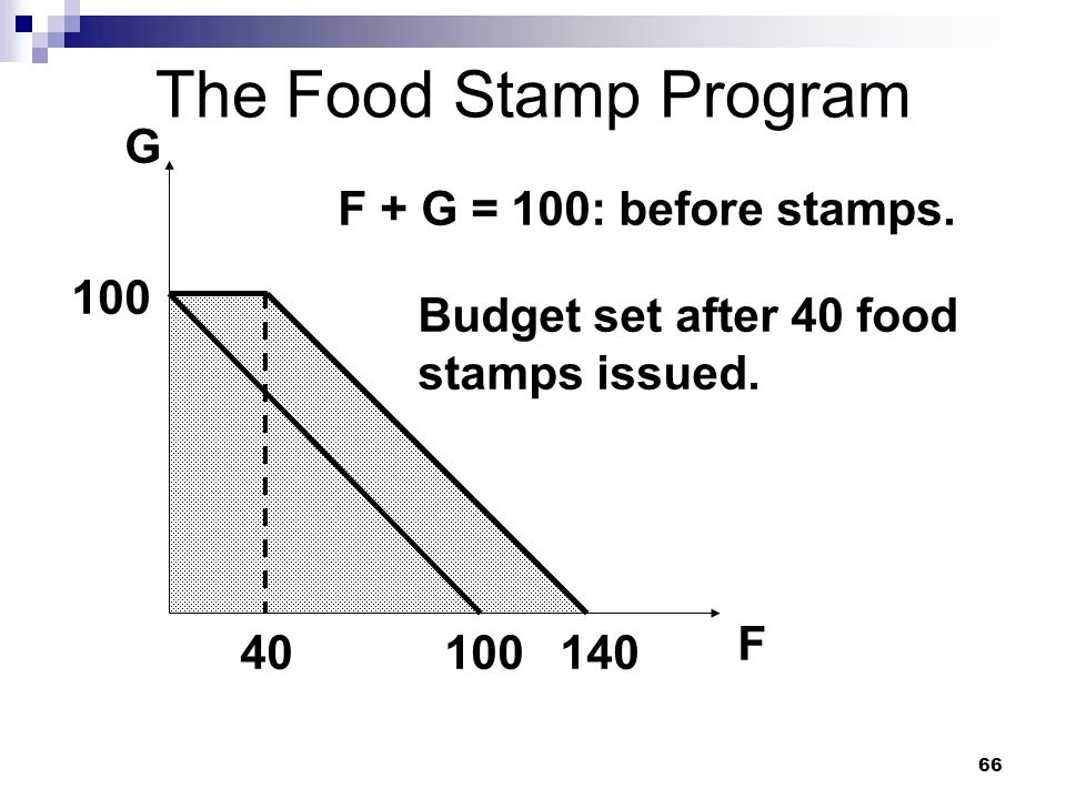 The Food Stamp Program G F + G = 100: before stamps. 100