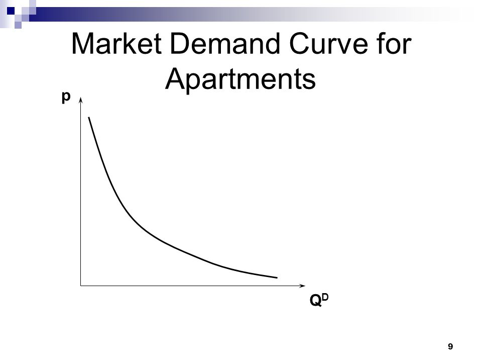 Market Demand Curve for Apartments