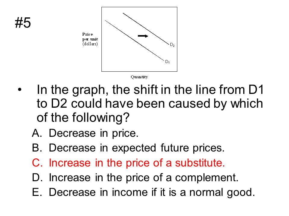 #5 In the graph, the shift in the line from D1 to D2 could have been caused by which of the following