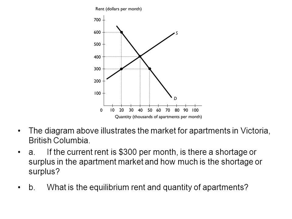 The diagram above illustrates the market for apartments in Victoria, British Columbia.